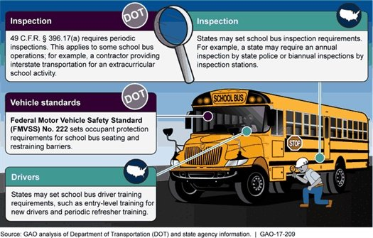 An infographic from the GAO report provides details on some federal and state school bus regulations.