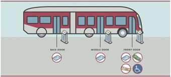 Riders will be able to board at any door of a bus. Graphic: LA Metro