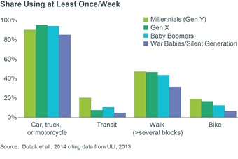 Figure 1 – Part A: Vehicle sharing is popular amongst many generations, where transit use is vastly more popular with Millennials.