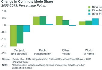 Figure 1 – Part B: Millennials currently use transit and non-motorized modes to a greater degree than other generations (Part A) and at increasing levels (part B)  There has been also been a trend towards telecommuting by older working adults in the last decade.