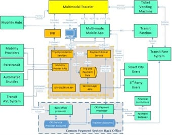 The following figure is an example of a system diagram that shows how a multi-modal application and a common payment system can work with regional mobility providers and the transit agency to deliver a system that can meet federal requirements.