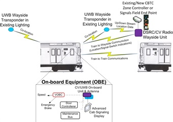New CV/UWB CBTC vehicle interface.