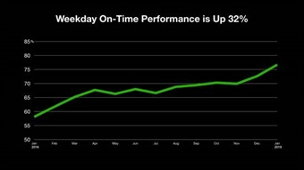 Weekday on-time performance is up 32% according to the MTA.