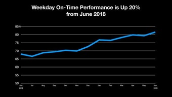 New York City Transit subway on-time performance hit 81.5% in June — the first time it's been above 80% in almost six years.