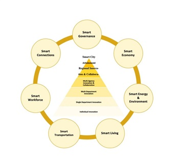 A smart city is an ecosystem of innovations and stakeholders working together at different city scales, from neighborhoods to regions to enhance quality of life. MTI