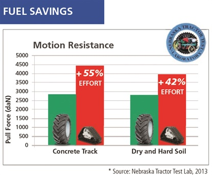 Michelin says pneumatic tires will transmit up to 29% more power to the ground and are 4 times better at overcoming rolling resistance than tracks, resulting in fuel savings.  Source: Nebraska Tractor Test Lab, University of Nebraska, 2013