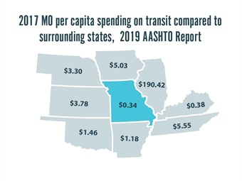 The $175 million invested in transit amounts to 34 cents per Missouri resident, which is similar to Kentucky, but less than a third of Arkansas and one quarter of Oklahoma and is almost insignificant when compared to Illinois.