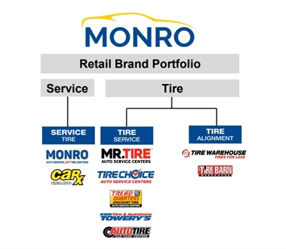 """Monro plans to consolidate its nine retail brands into five """"regional power brands."""" The company hasn't yet disclosed which brands would be eliminated."""