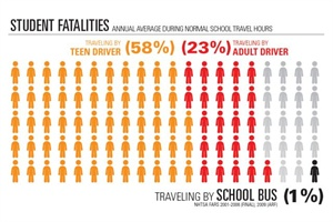 This chart, from one of NHTSA's new posters, shows how much safer the yellow bus is than other ways to get to school. The gray figures represent modes like walking and biking.