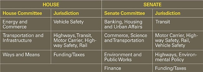 This table shows the various congressional committees that have a role in the highway bill reauthorization process and the programs under their jurisdiction.