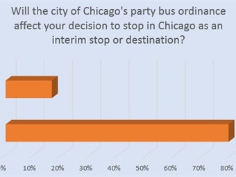 While 20% of responding companies simply will advise a group they will not travel to Chicago because of the ordinance, 70% will leave it to the customer after informing them of the extra costs involved. UMA