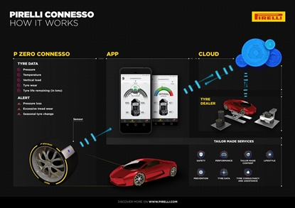 The Connesso system alerts drivers of pressure loss, excessive tread wear and when it's time for a seasonal tire change.