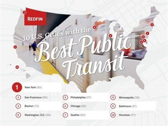 Transit Score, a tool by Redfin company Walk Score®, rates locations based on how convenient they are to public transportation. Image: Redfin