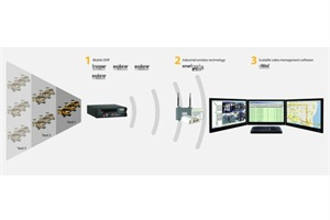 Seon Design's vMax Commander video management solutionprovides a health check of the user's DVR, including its temperature, camera and hard drive status.