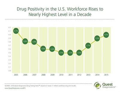There appears to be an uptick in the use of illicit drugs in the U.S. after years of declines, according to forensic drug testing laboratory service provider Quest Diagnostics' most recent annual drug testing index.