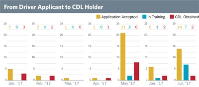 This chart shows how many driver applicants Shenendehowa has accepted in recent months, followed by how many are still in training or have obtained a CDL. The district has found that it typically takes at least 2.5 accepted applicants to get one CDL holder.