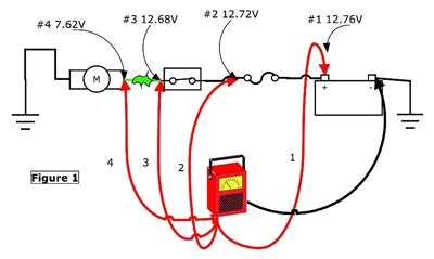 One method of measuring voltage drop is shown here, with four test points moving down the circuit. Test point #4 shows a large voltage drop, which indicates higher-than-normal resistance between the last test point (#3) and #4.