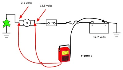 On a circuit that has resistance in the ground side (bad ground), voltage on the ground side (circuit turned on) will show some voltage. This is voltage drop. Here, 3.5 volts are reading on the ground side of the load. This means that the difference between battery voltage and 3.5 volts is being used up to power the load, and 3.5 volts are lost through resistance.