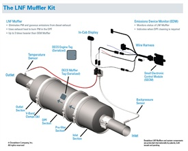 Donaldson Co. Inc.'s LNFmuffler system is designed for model year1993 to 2006 high nitrogen oxide engines.It can reduce particulatematter emissions by more than 90 percent.