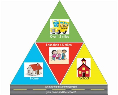 East Aurora created a transportation pyramid that illustrates student walking distance and school bus eligibility.