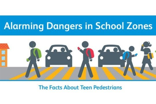 In research conducted by Safe Kids Worldwide, about 80% of students were observed crossing the street in an unsafe manner, many due to distraction.