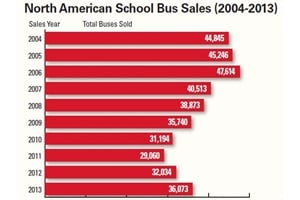 In the 2013 sales year, there was a total of 36,073 school buses sold in the U.S. and Canada.