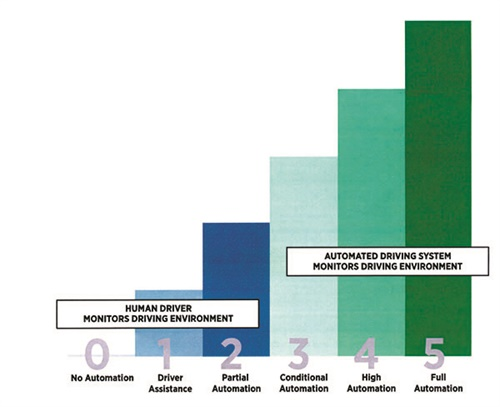 This chart summarizes the levels of automation for on-road vehicles, per SAE Standard J3016. Source: SAE International/J3016.