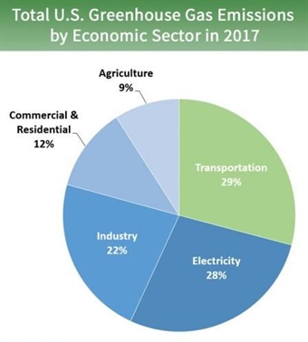 Transportation is the most significant contributor to U.S. greenhouse gas emissions. U.S. Environmental Protection Agency