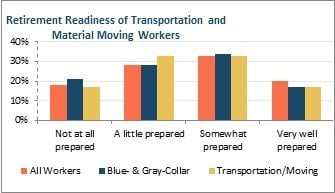 Fig. 2 This chart shows that many workers in the Transportation and Material Moving industry state are not prepared for retirement. Image: IALC
