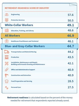 Fig. 1This chart shows the retirement readiness of America's workforce as a whole. Image: IALC