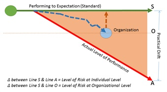 Line S represents driver performance that meets defined standards. Line A represents the degree by which the performance of the riskiest driver has deviated from defined standards. Line O represents the median drift that occurs each day within the entire fleet operation.