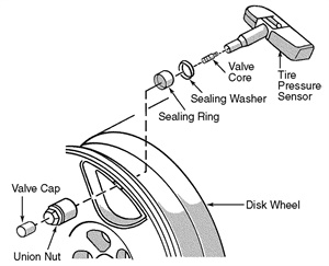 Figure 1: An exploded view of the tire pressure sensor.