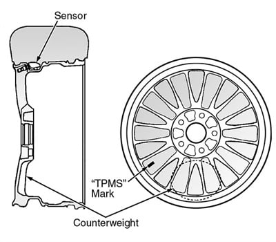 Figure 1: Locating the TPMS mark on the wheel (typical).
