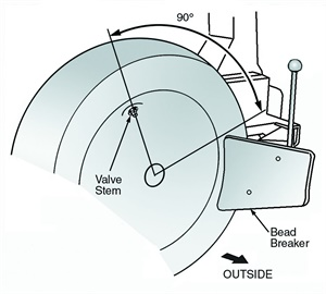 Figure 1: Removing the tire from the wheel (1 of 2).