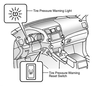 Figure 1: Locating the TPMS reset switch (2008-13).