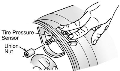 Figure 2: Installing the tire pressure sensor.