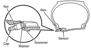 Figure 6: Installing the tire pressure sensor.