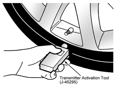 Figure 1: Identifying the transmitter activation tool (J-45295) – typical.