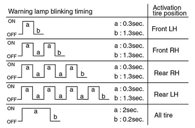 Figure 2: TPMS warning light wake-up blink timing graph.