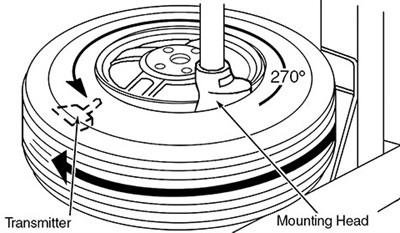 Figure 3: Positioning the tire on the turntable.
