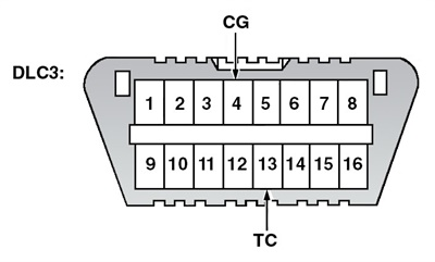 Figure 1: Identifying the data link connector terminals. All art courtesy of © Toyota, License Agreement TMS1002.