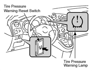 Figure 2: Identifying the TPMS reset switch.