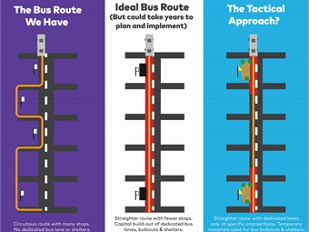 How tactical transit could shift transportation planning. Graphic via TransitCenter