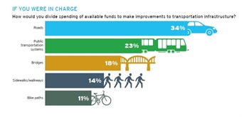 health benefits of public transportation