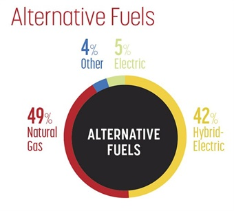 Natural gas remains the environmentally-friendly fuel of choice, followed closely by hybrid-electric vehicles. Still cited as the most popular future environmental solution is all-electric buses, which also grew to 5% of the total alternative-propulsion mix. Other fuel types, including biodiesel, propane, and hydrogen, collectively make up 4% of the total.