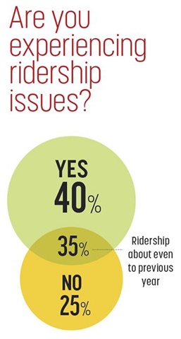 Overall, 40% of this year's respondents say they are experiencing ridership issues, with 35% reporting that ridership is about even. Of note, none of the Canadian agencies that responded to the survey reported that they were experiencing ridership issues.
