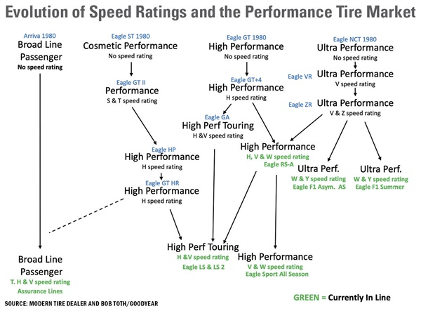 """""""Today, even long-wearing, soft-riding passenger car tires have H- and V-speed ratings, meaning speed rating only indicates the tire's high speed capability, and does not directly relate to any other performance attribute,"""" says Goodyear's Bob Toth. """"However, it is still true that most high and ultra-high performance tires do have H- or higher speed ratings."""""""