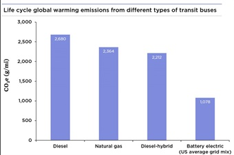 Everywhere in the country, battery electric buses also have lower life cycle global warming emissions than natural gas and diesel-hybrid buses. Image: Union of Concerned Scientists