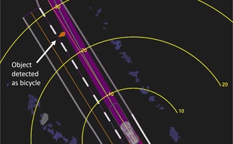 This Uber self-driving system data playback from the fatal, March 18, 2018, crash of an Uber Technologies, Inc., test vehicle in Tempe, Ariz., shows when, at 1.3 seconds before impact, the system determined emergency braking was needed to mitigate a collision. The yellow bands depict meters ahead of the vehicle, the orange lines show the center of mapped travel lanes, the purple area shows the path of the vehicle, and the green line depicts the center of that path.