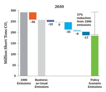 A new push for cleaner vehicles and fuels can reduce pollution from transportation by 35% by 2030 and deliver a broad range of benefits to communities across the Northeast and Mid-Atlantic region. Credit: Union of Concerned Scientists
